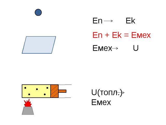 En Ek En + Ek = Eмех Емех U U(топл.) Емех