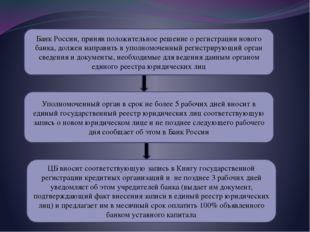 Банк России, приняв положительное решение о регистрации нового банка, должен