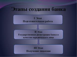 Этапы создания банка I Этап Подготовительная работа II Этап Государственная р