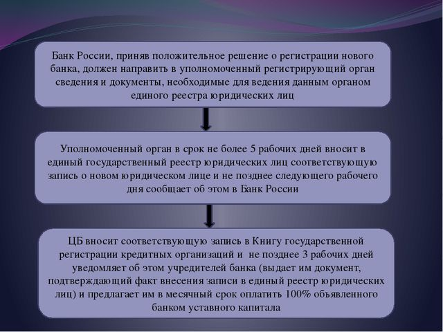 Банк России, приняв положительное решение о регистрации нового банка, должен...