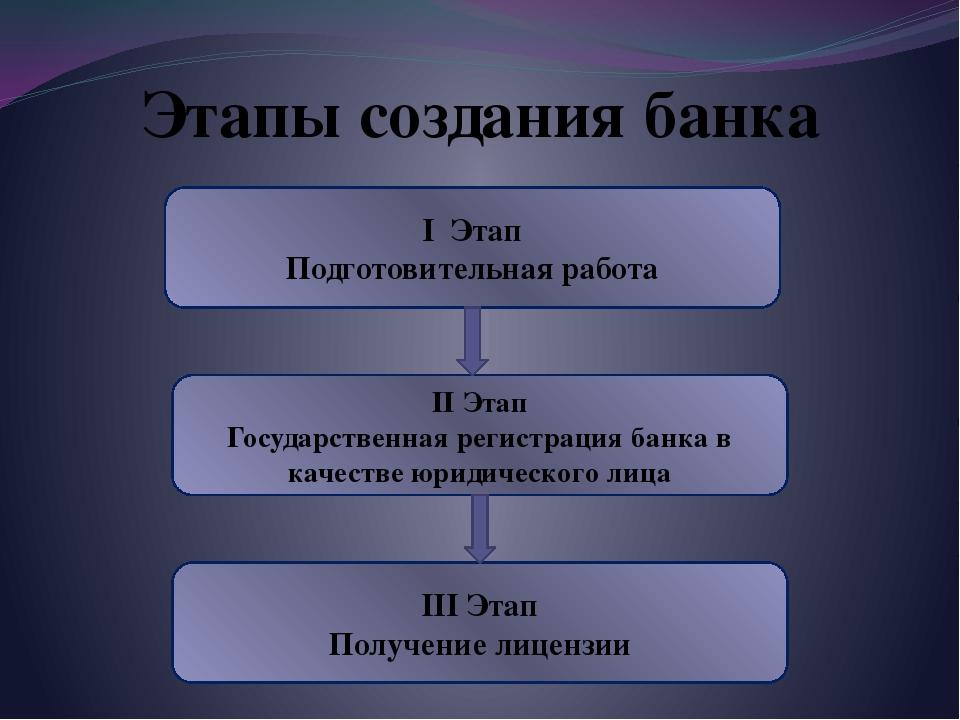 Этапы создания банка I Этап Подготовительная работа II Этап Государственная р...