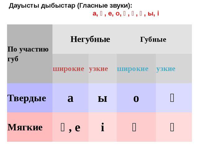 Дауысты дыбыстар (Гласные звуки): а, ә, е, о, ө, ұ, ү, ы, і По участию губ Н...