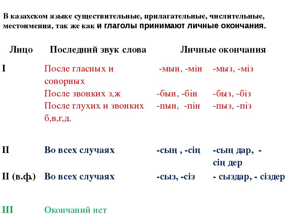 В казахском языке существительные, прилагательные, числительные, местоимения,...
