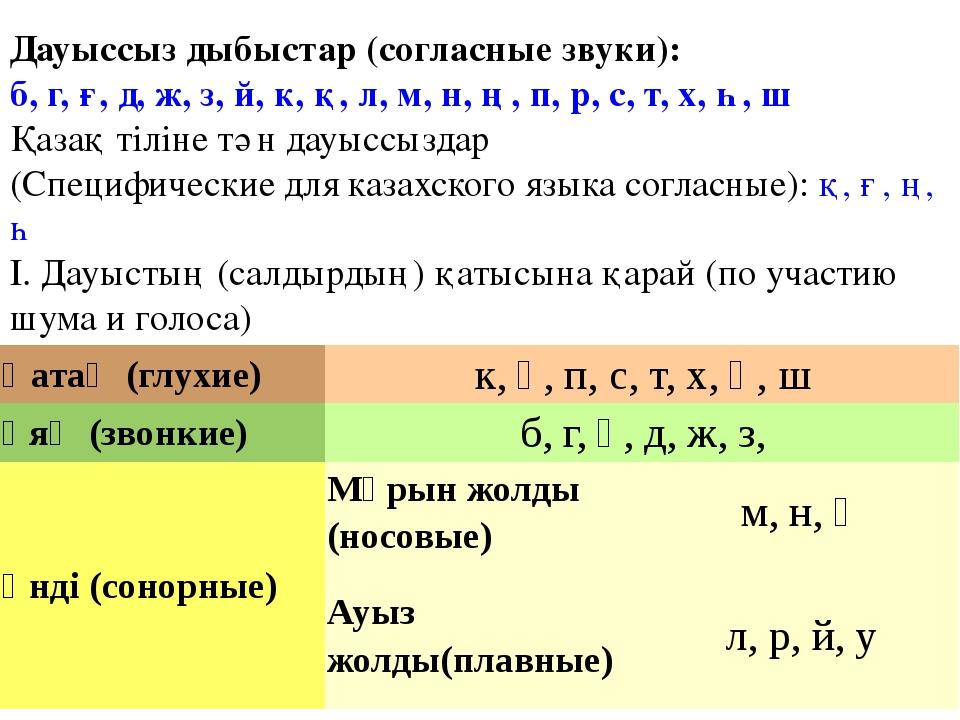 Дауыссыз дыбыстар (согласные звуки): б, г, ғ, д, ж, з, й, к, қ, л, м, н, ң, п...
