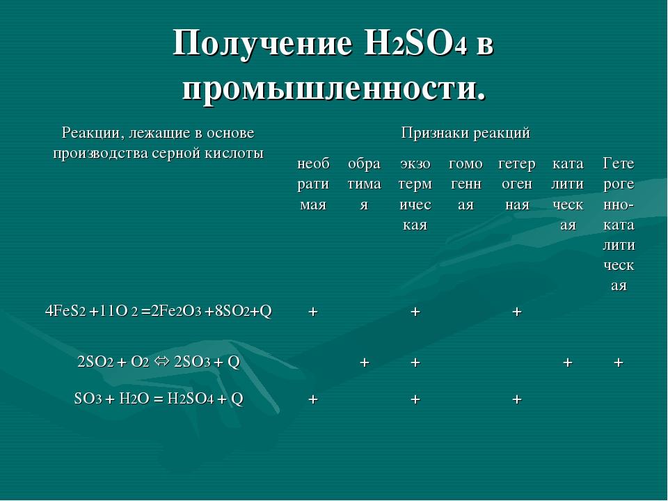 Получение H2SO4 в промышленности.