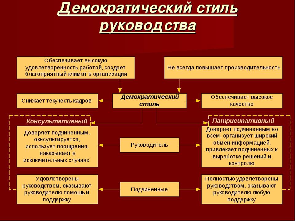 Демократический стиль руководства