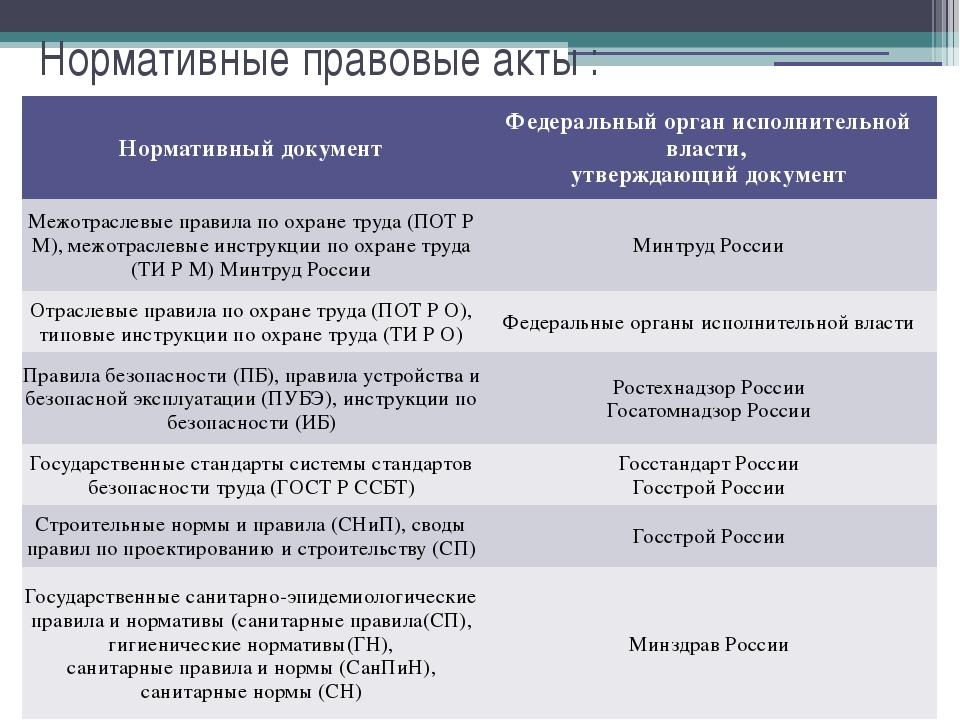 Нормативные правовые акты : Нормативный документ Федеральный орган исполнител...