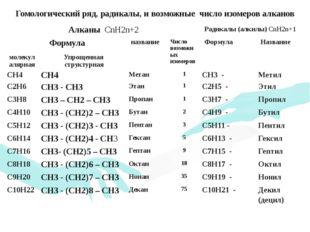 Гомологический ряд, радикалы, и возможные число изомеров алканов АлканыCnH2n+