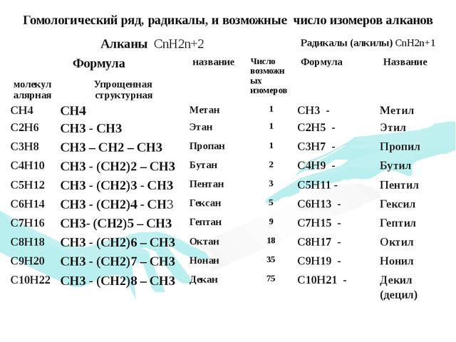 Гомологический ряд, радикалы, и возможные число изомеров алканов АлканыCnH2n+...