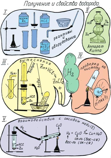 K:\Олег\1 ОСНОВНЫЕЕ хими\опорные конспекты по химии\ОПОРНЫЕЕ\опорн схема водород\Сх. хим.оп.jpg