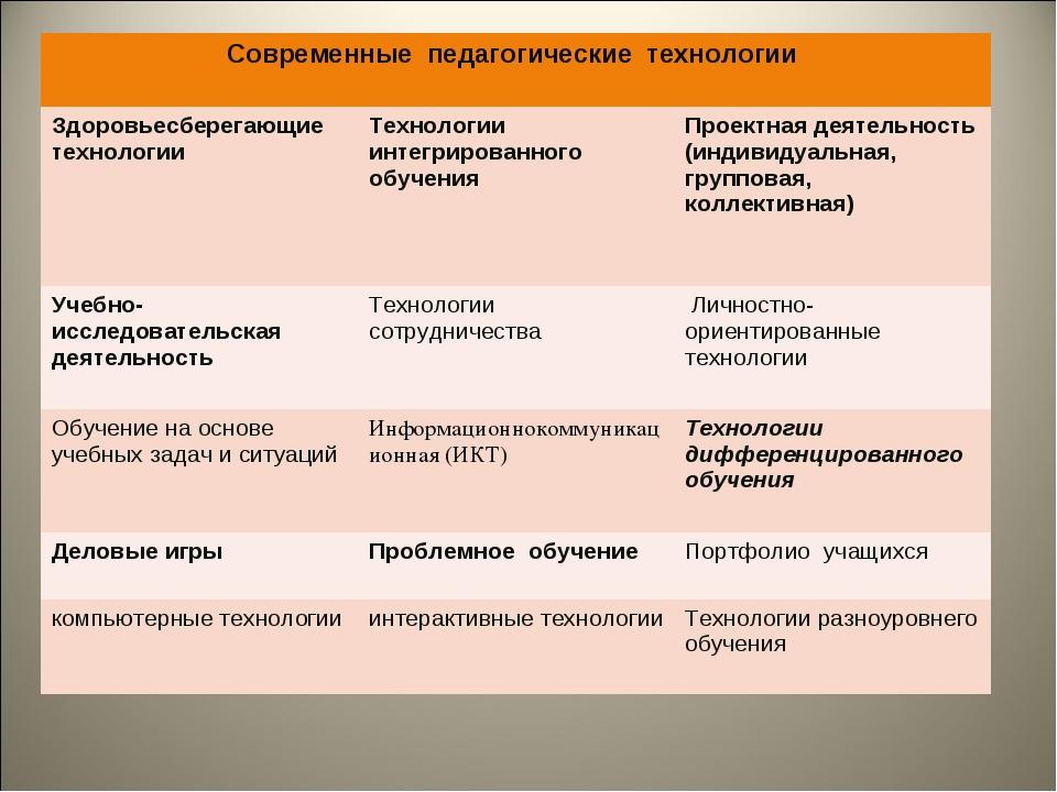 Современные педагогические технологии  Здоровьесберегающие технологии Техно...