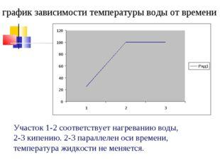 график зависимости температуры воды от времени Участок 1-2 соответствует нагр