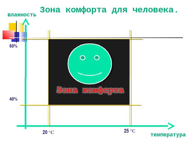 60% 40% 20 °С 25 °С Зона комфорта для человека. температура влажность