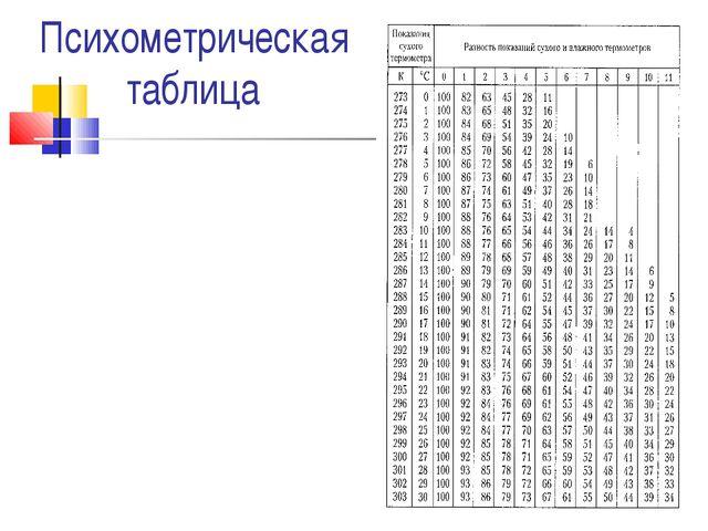 Психометрическая таблица МОУСОШ№10 г.Горячий Ключ Марченко Татьяна Григорьевна