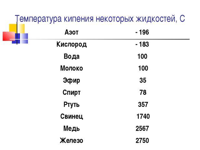 Температура кипения некоторых жидкостей, С Азот - 196 Кислород - 183 Вода...