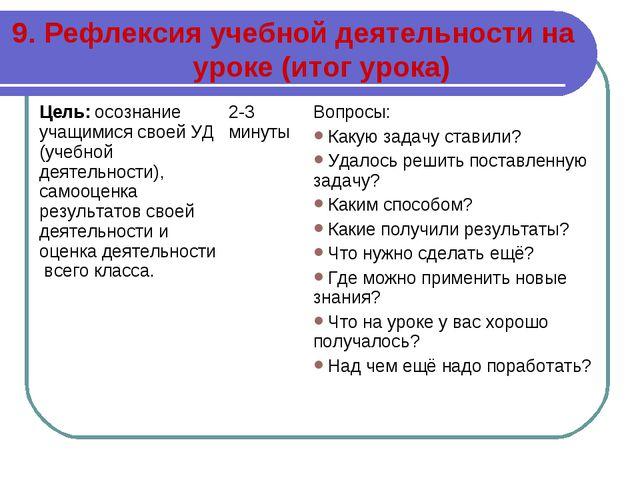 9. Рефлексия учебной деятельности на уроке (итог урока) Цель: осознание учащи...