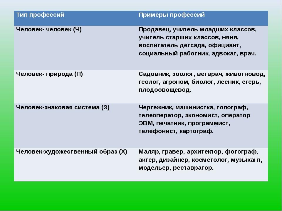 Тип профессийПримеры профессий Человек- человек (Ч)Продавец, учитель младши...