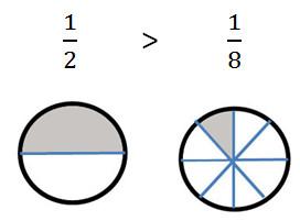 C:\Users\Аня\Desktop\compare_drob_equal_numerator_image - копия.jpg