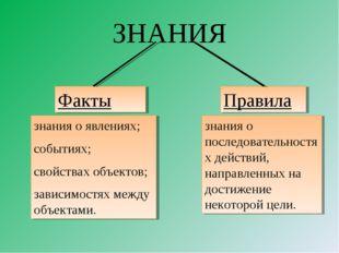 ЗНАНИЯ Факты Правила знания о явлениях; событиях; свойствах объектов; зависим
