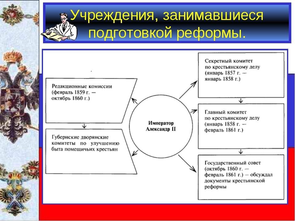 Учреждения, занимавшиеся подготовкой реформы.