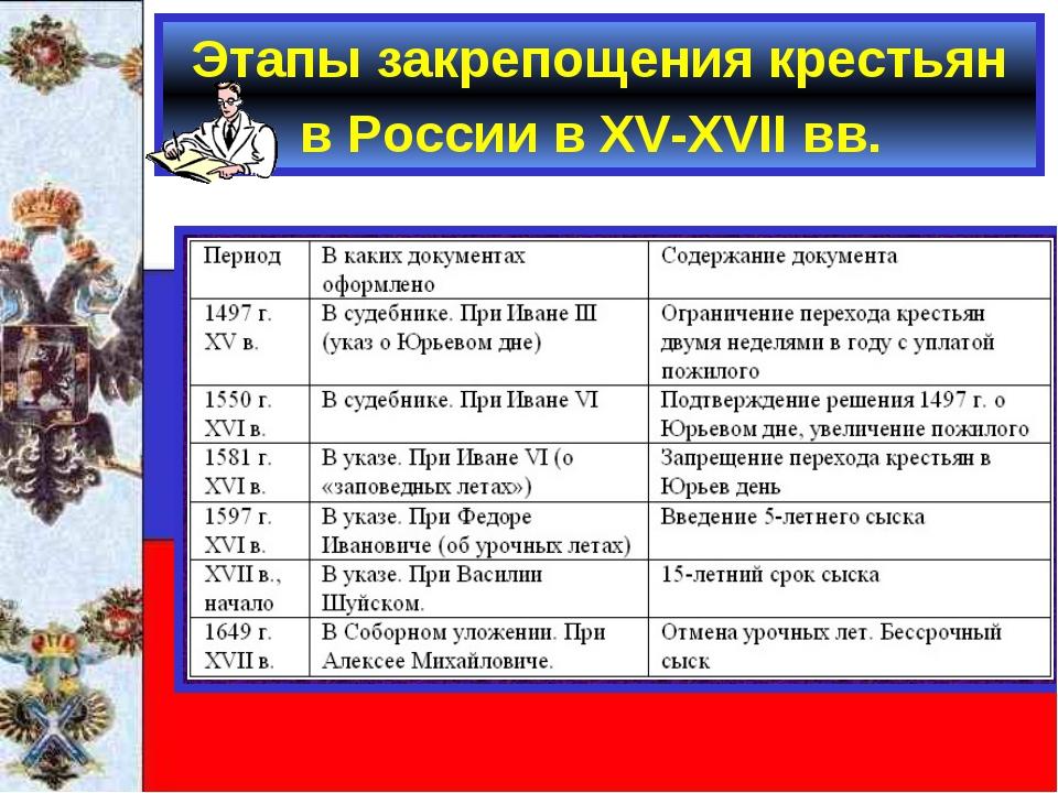 Этапы закрепощения крестьян в России в ХV-ХVII вв.
