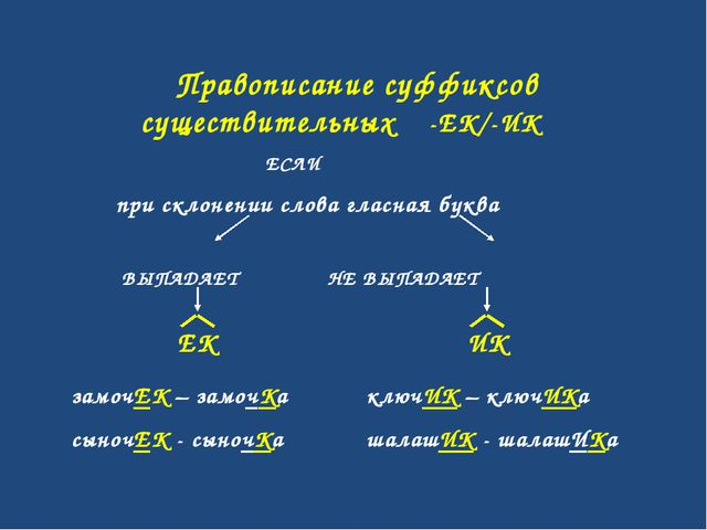 Правописание суффиксов существительных -ЕК/-ИК ЕСЛИ при склонении слова глас...
