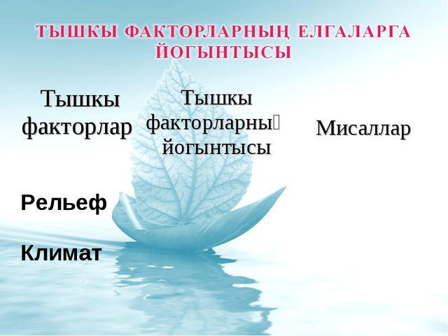 Тышкы факторларТышкы факторларның йогынтысы Мисаллар Рельеф Климат