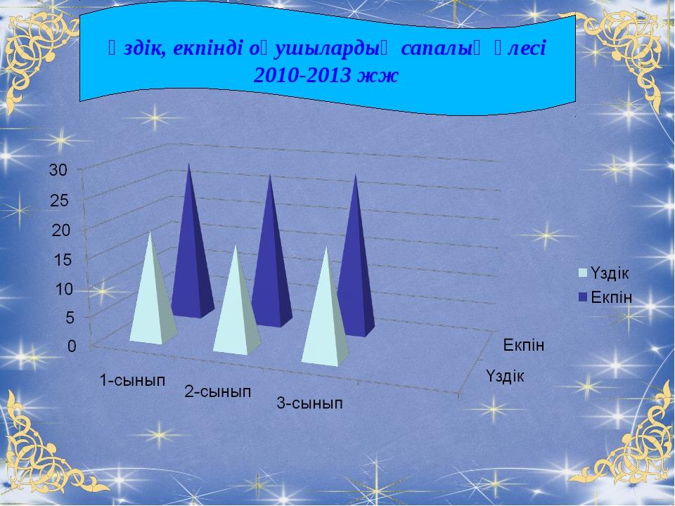 Үздік, екпінді оқушылардың сапалық үлесі 2010-2013 жж