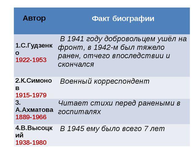 Автор Факт биографии 1.С.Гудзенко 1922-1953 В 1941 году добровольцем ушёл на...