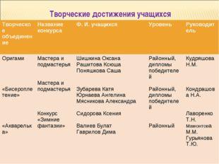Творческие достижения учащихся Творческое объединениеНазвание конкурсаФ. И.