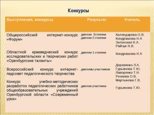 Конкурсы Выступления, конкурсыРезультатУчитель Общероссийский интернет-конк