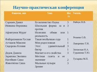Научно-практическая конференция Фамилия, имяТемаМесто Учитель Сорнаев Дани