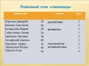 Районный этап олимпиады Фамилия, имяпредметместо Портнов Дмитрий Важова Ан