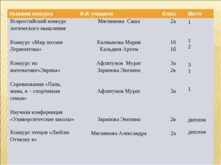 Название конкурсаФ.И. учащихсяКлассМесто Всероссийский конкурс логического
