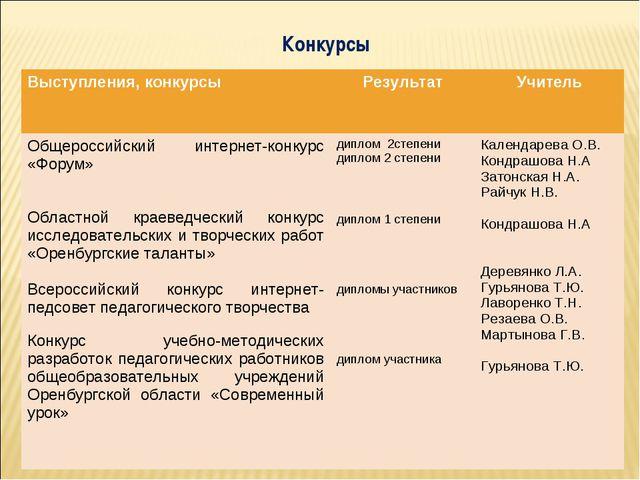 Конкурсы Выступления, конкурсыРезультатУчитель Общероссийский интернет-конк...