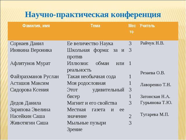 Научно-практическая конференция Фамилия, имяТемаМесто Учитель Сорнаев Дани...