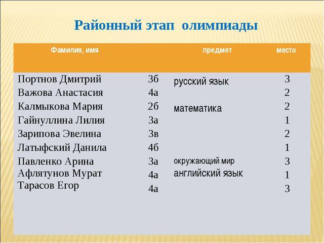 Районный этап олимпиады Фамилия, имяпредметместо Портнов Дмитрий Важова Ан...