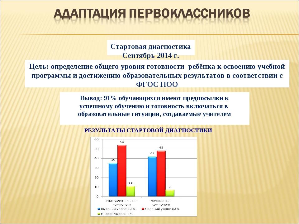 РЕЗУЛЬТАТЫ СТАРТОВОЙ ДИАГНОСТИКИ  Вывод: 91% обучающихся имеют предпосылки к...