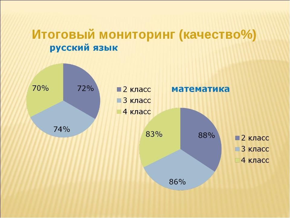 Итоговый мониторинг (качество%)