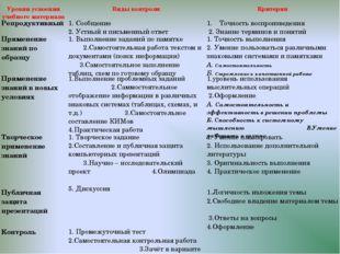 Уровни усвоения учебного материалаВиды контроляКритерии Репродуктивный 1.