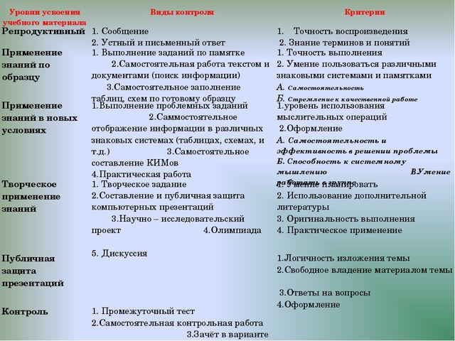 Уровни усвоения учебного материалаВиды контроляКритерии Репродуктивный 1....