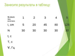 Занесите результаты в таблицу: № опыта Физ. величина12345 I, cm52045