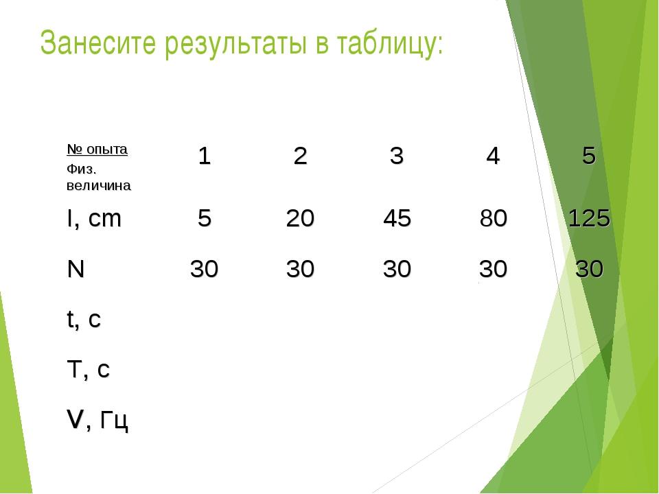 Занесите результаты в таблицу: № опыта Физ. величина12345 I, cm52045...