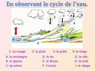 1: un nuage 2: la pluie 3: la grêle 4: la neige A: la montagne B: le glacier