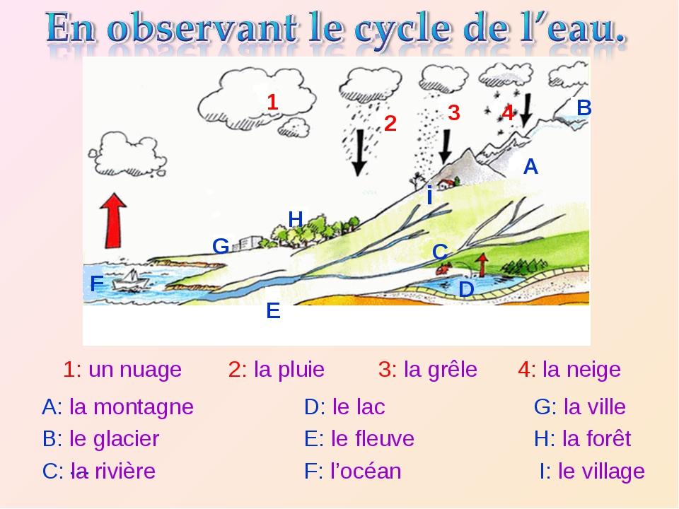1: un nuage 2: la pluie 3: la grêle 4: la neige A: la montagne B: le glacier...