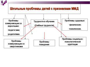Школьные проблемы детей с признаками ММД Трудности в обучении (Учебные трудно