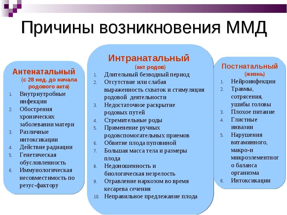 Причины возникновения ММД Антенатальный (с 28 нед. до начала родового акта) В...