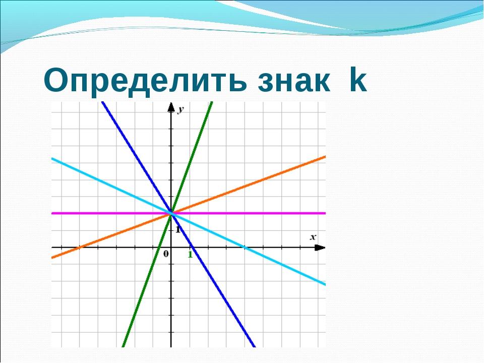 Определить знак k
