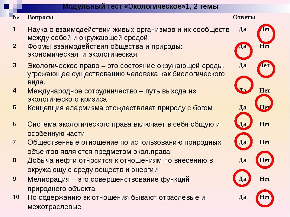Модульный тест «Экологическое»1, 2 темы № Вопросы Ответы 1 Наука о взаимодей...