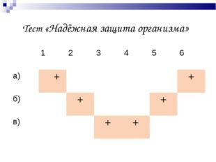Тест «Надёжная защита организма» 123456 а) ++ б)++ в)+